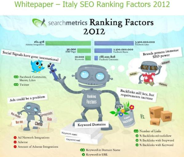 Italy-seo-ranking-factors-2012